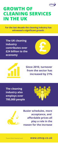 Infographic of cleaning service UK